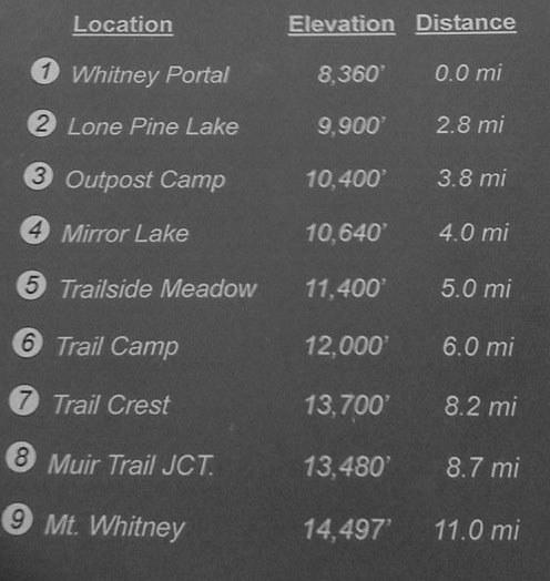 Mt. Whitney Elev Info