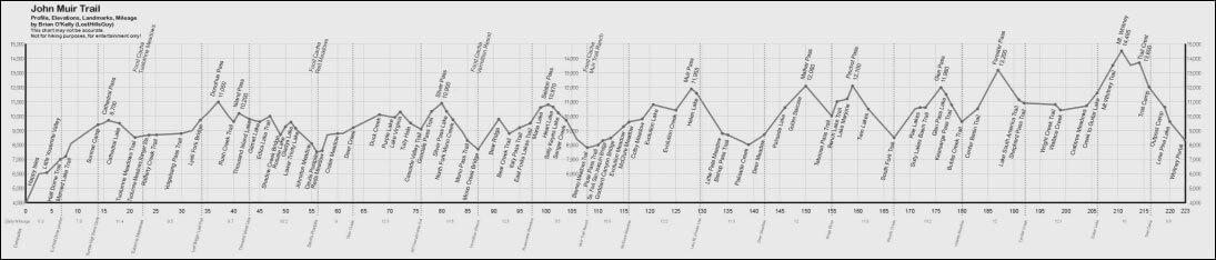 John Muir Trail Elevation Map